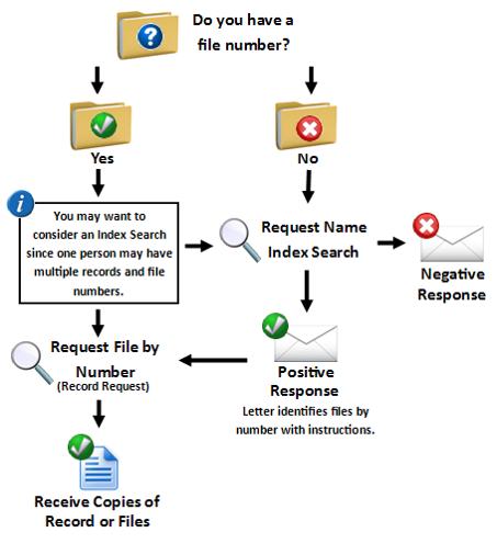 USCIS Flow Chart